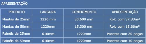 Tabela técnica: Lã de vidro sem revestimento